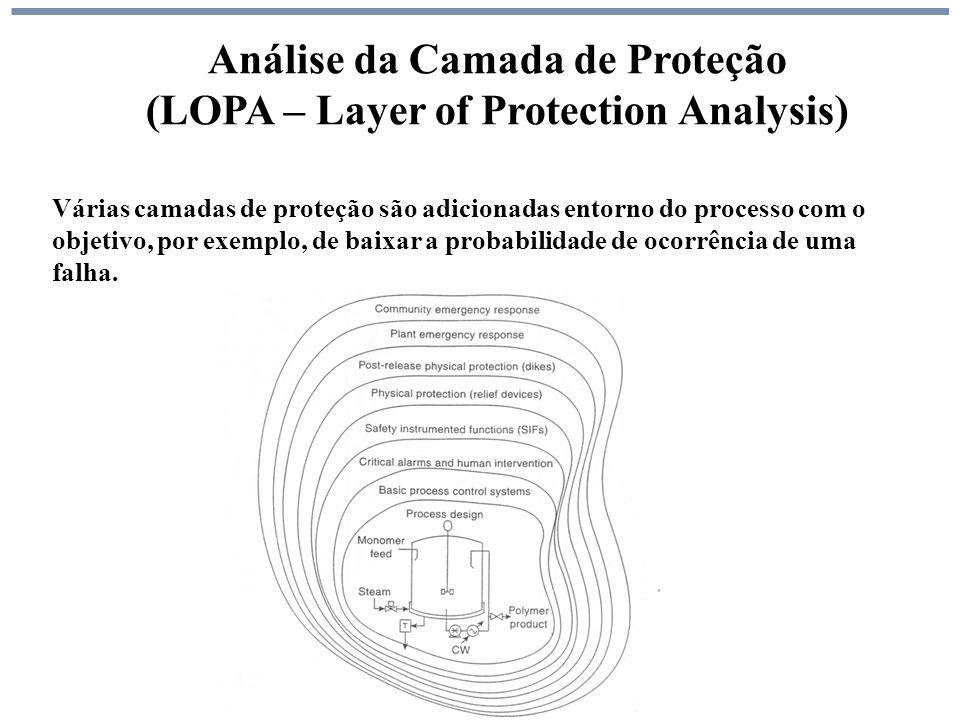 Análise da Camada de Proteção (LOPA – Layer of Protection Analysis) Várias camadas de proteção são adicionadas entorno do processo com o objetivo, por exemplo, de baixar a probabilidade de ocorrência de uma falha.