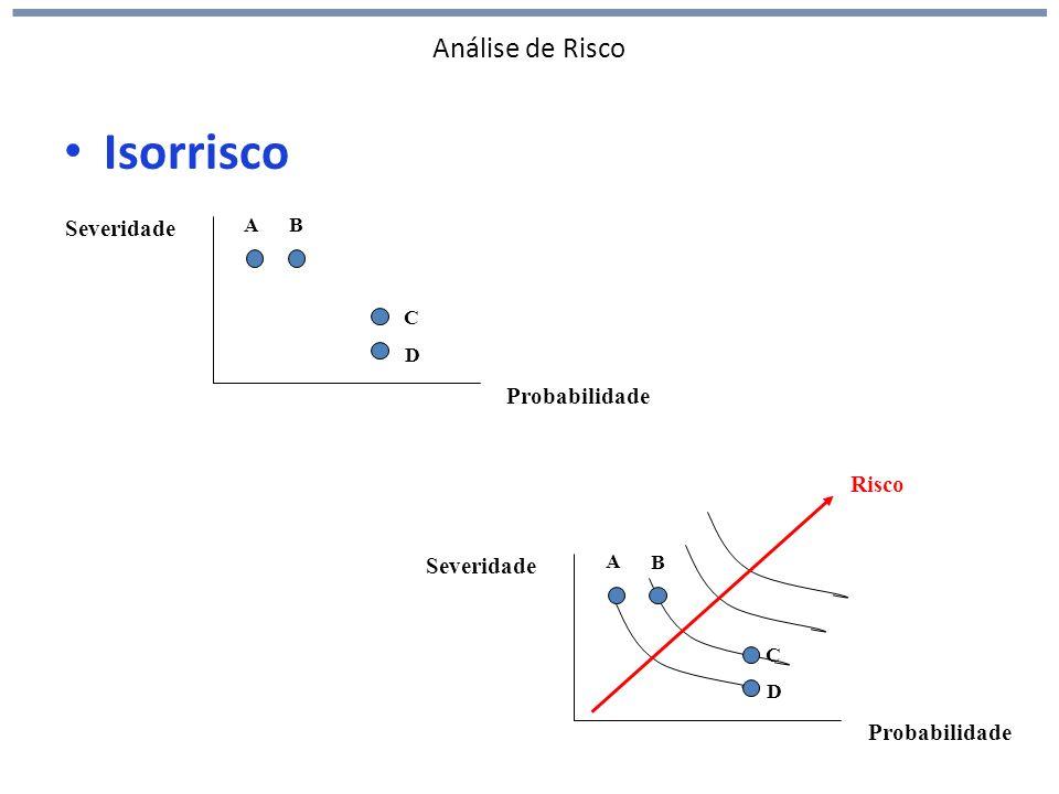 Análise de Risco Isorrisco Probabilidade Severidade A B C D Probabilidade Severidade A B C D Risco