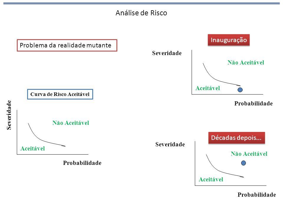 Análise de Risco Problema da realidade mutante Probabilidade Severidade Curva de Risco Aceitável Aceitável Não Aceitável Probabilidade Severidade Aceitável Não Aceitável Probabilidade Severidade Aceitável Não Aceitável Inauguração Décadas depois...
