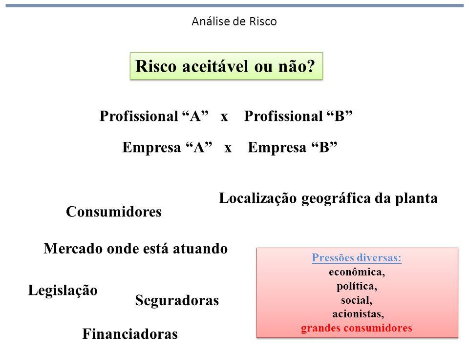Análise de Risco 28 Risco aceitável ou não.