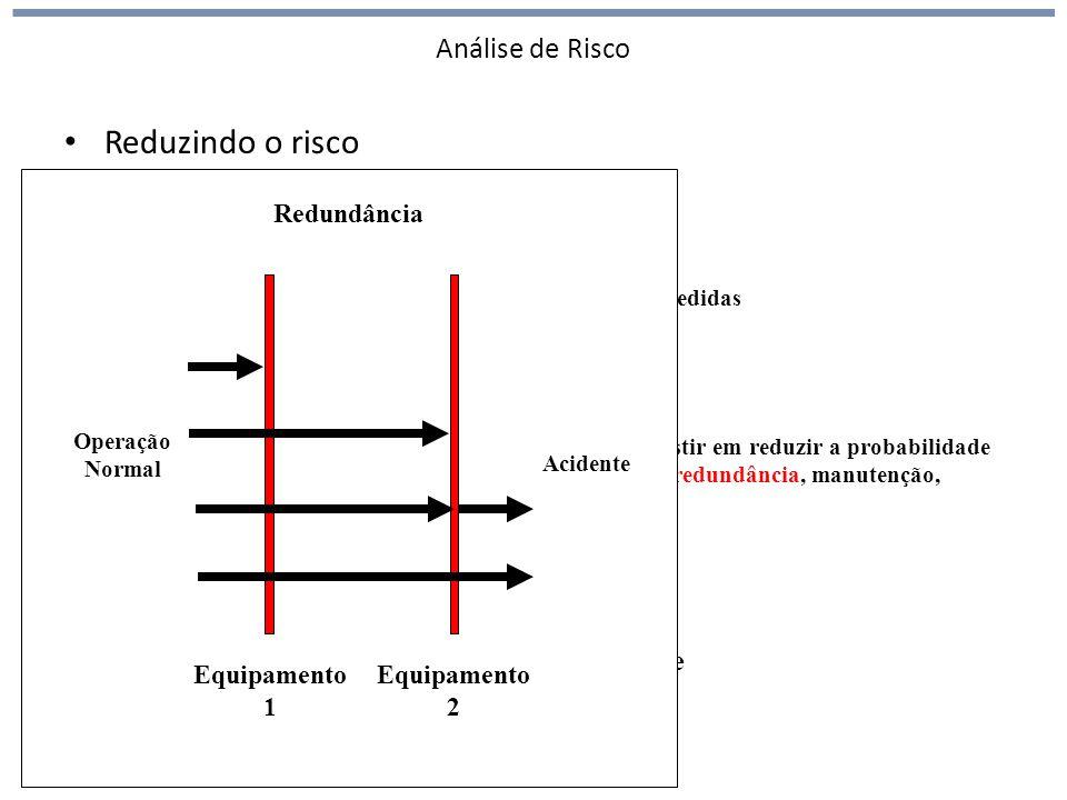 Análise de Risco Reduzindo o risco Probabilidade Severidade Investir em reduzir a severidade (inventário, disposição espacial, medidas de remediação)