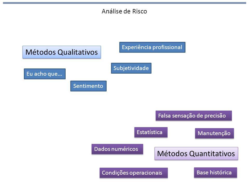 Análise de Risco Métodos Qualitativos Métodos Quantitativos Eu acho que... Sentimento Experiência profissional Subjetividade Dados numéricos Estatísti