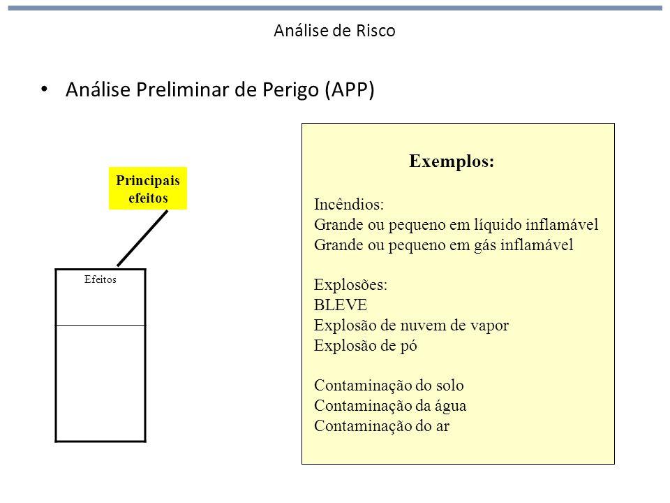 Análise de Risco Análise Preliminar de Perigo (APP) Efeitos Exemplos: Incêndios: Grande ou pequeno em líquido inflamável Grande ou pequeno em gás infl
