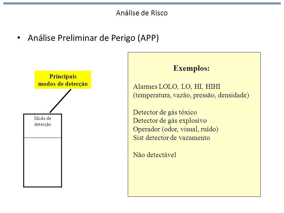 Análise de Risco Análise Preliminar de Perigo (APP) Modo de detecção Exemplos: Alarmes LOLO, LO, HI, HIHI (temperatura, vazão, pressão, densidade) Detector de gás tóxico Detector de gás explosivo Operador (odor, visual, ruído) Sist detector de vazamento Não detectável Principais modos de detecção