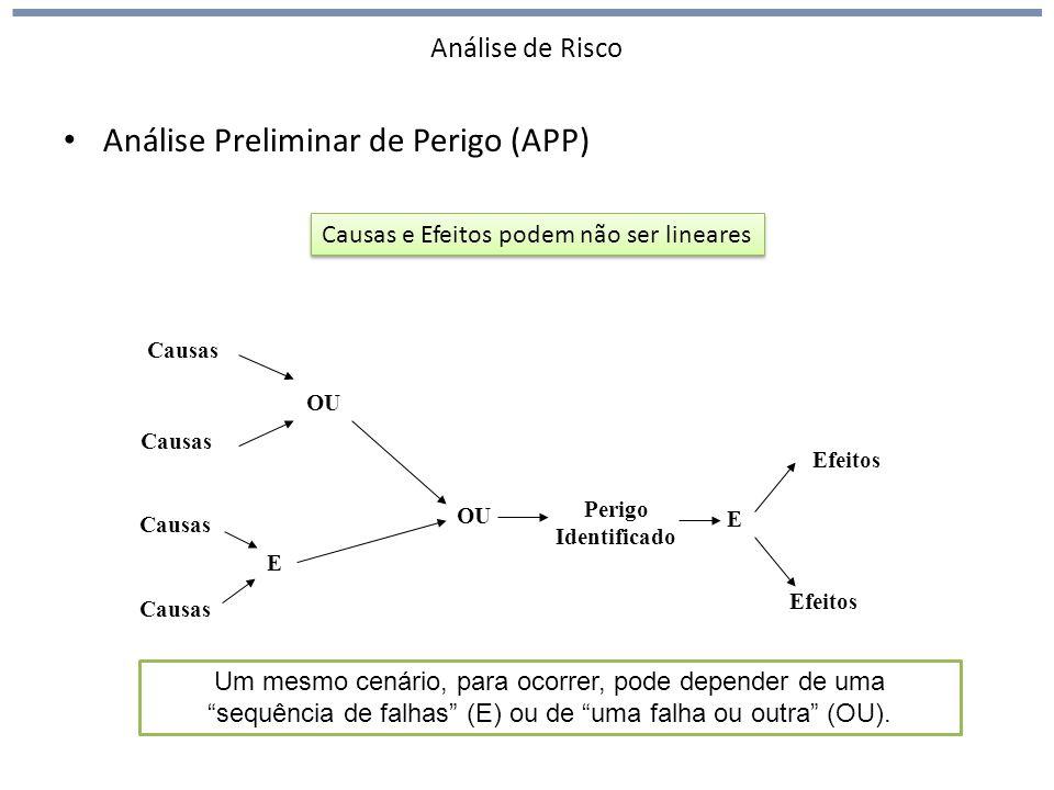 Análise de Risco Análise Preliminar de Perigo (APP) Um mesmo cenário, para ocorrer, pode depender de uma sequência de falhas (E) ou de uma falha ou outra (OU).