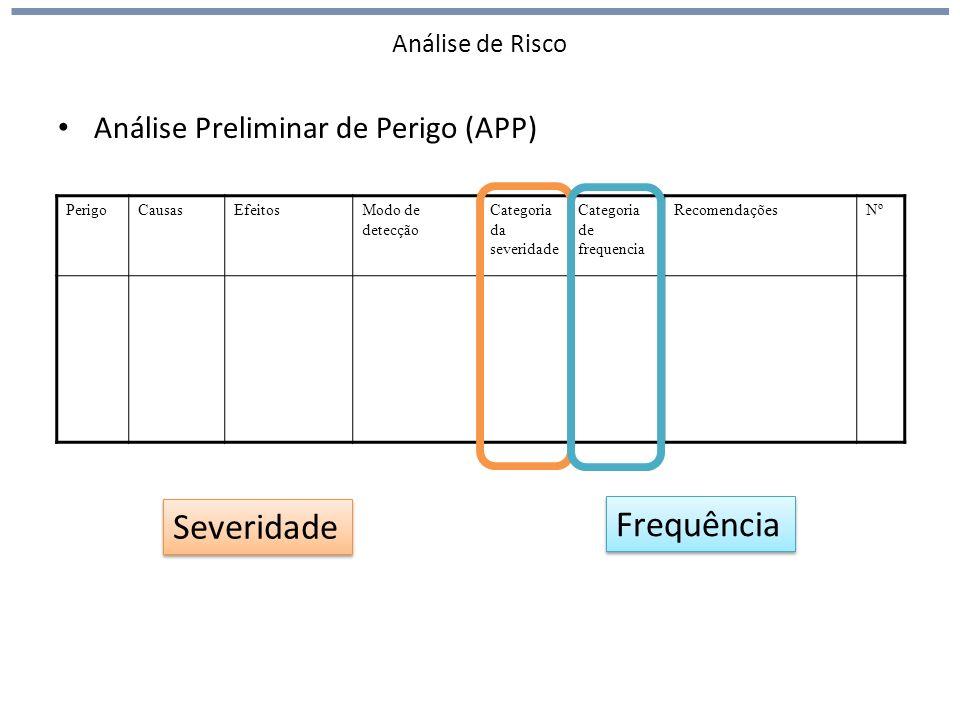 Análise de Risco Análise Preliminar de Perigo (APP) Severidade PerigoCausasEfeitosModo de detecção Categoria da severidade Categoria de frequencia Rec