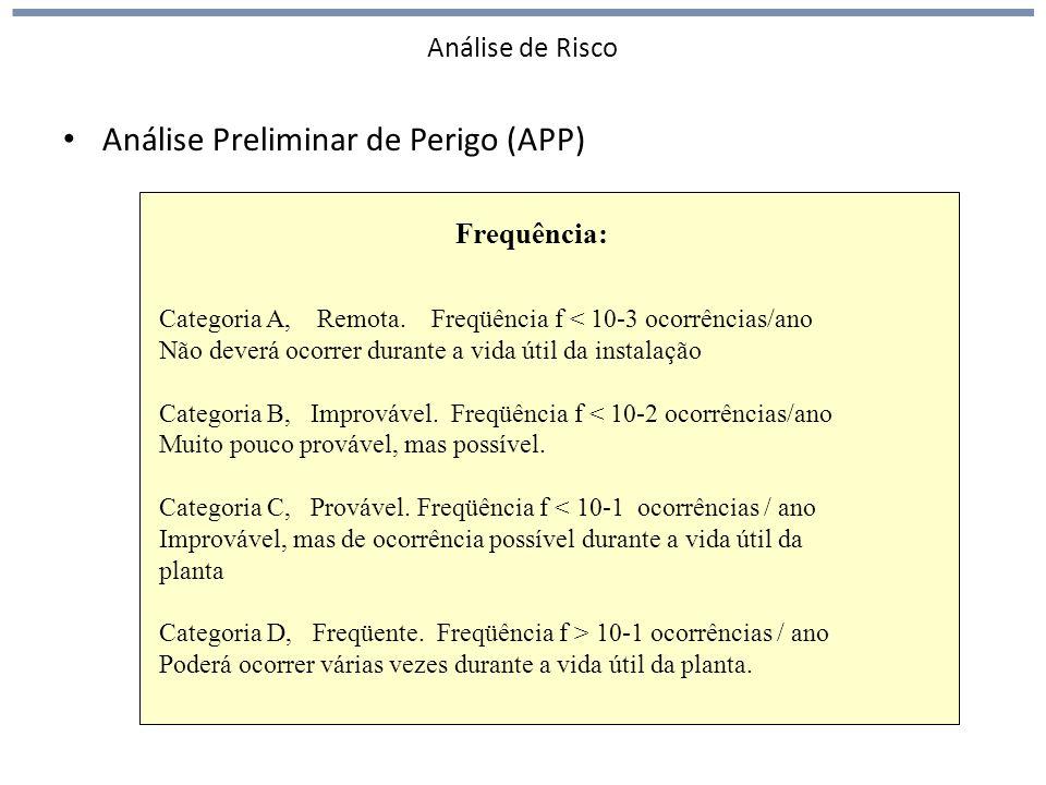 Análise de Risco Análise Preliminar de Perigo (APP) Frequência: Categoria A, Remota. Freqüência f < 10-3 ocorrências/ano Não deverá ocorrer durante a