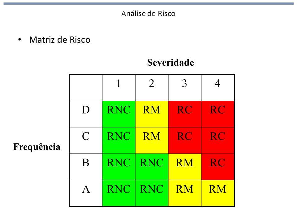 Análise de Risco Matriz de Risco 1234 DRNCRMRC CRNCRMRC BRNC RMRC ARNC RM Frequência Severidade