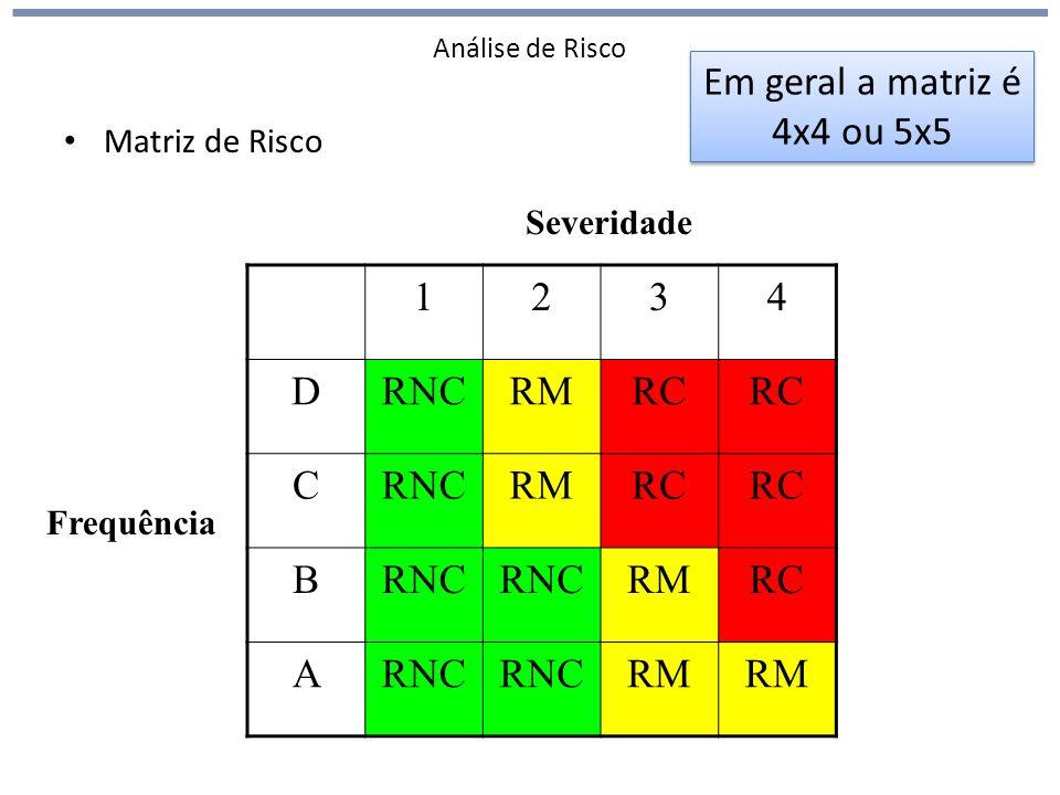 Análise de Risco Matriz de Risco 1234 DRNCRMRC CRNCRMRC BRNC RMRC ARNC RM Frequência Severidade Em geral a matriz é 4x4 ou 5x5 Em geral a matriz é 4x4 ou 5x5