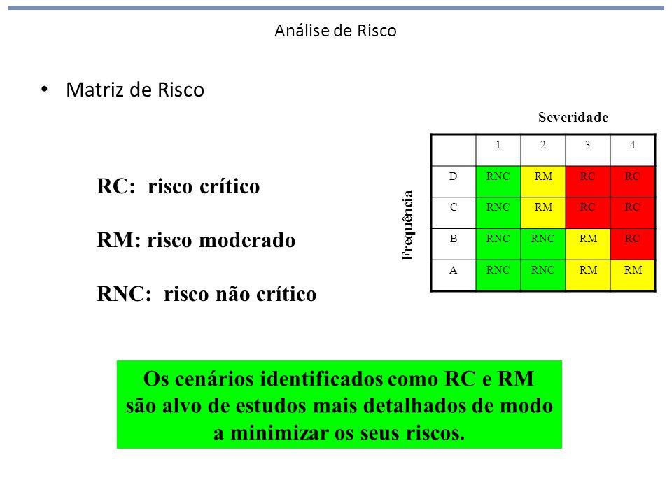 Análise de Risco Matriz de Risco RC: risco crítico RM: risco moderado RNC: risco não crítico 1234 DRNCRMRC CRNCRMRC BRNC RMRC ARNC RM Frequência Severidade Os cenários identificados como RC e RM são alvo de estudos mais detalhados de modo a minimizar os seus riscos.