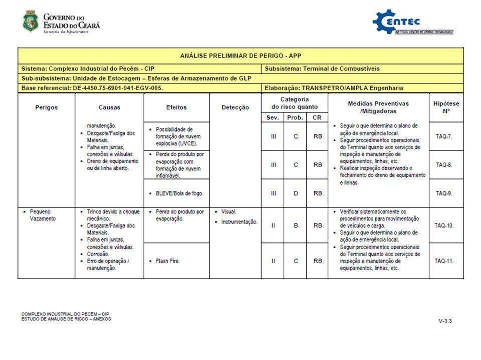 Análise de Risco Análise Preliminar de Perigo (APP)