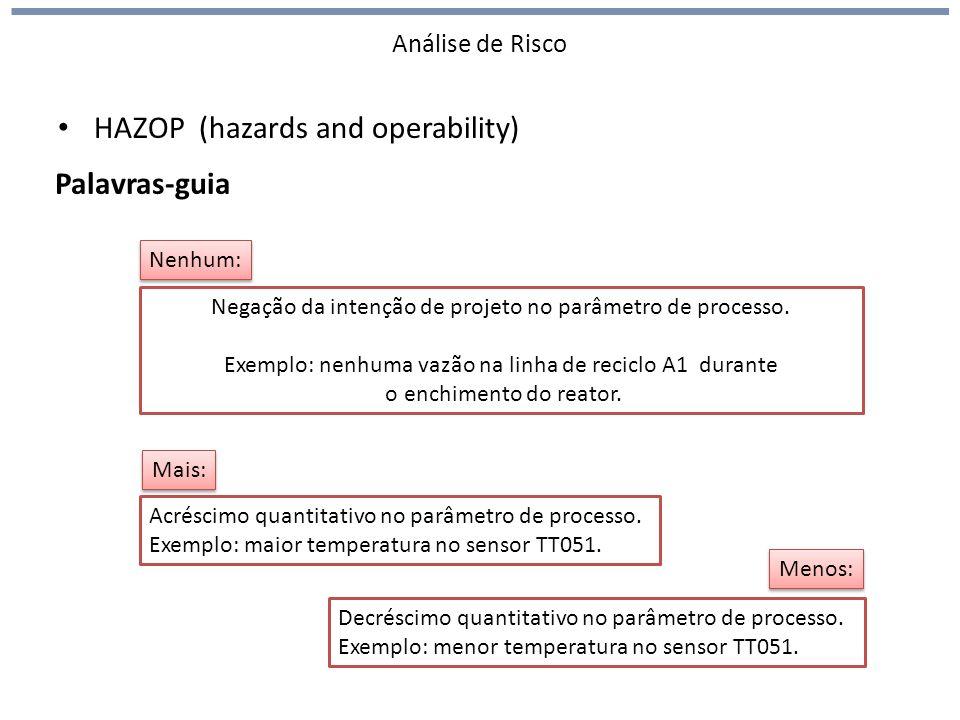 Análise de Risco HAZOP (hazards and operability) Palavras-guia Negação da intenção de projeto no parâmetro de processo. Exemplo: nenhuma vazão na linh