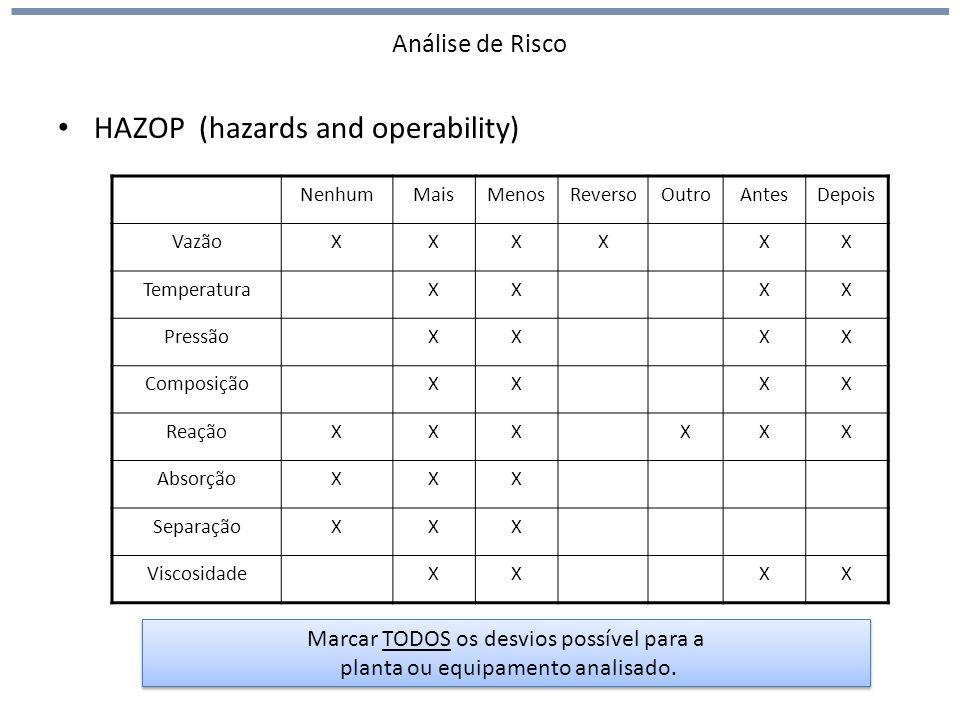 Análise de Risco HAZOP (hazards and operability) NenhumMaisMenosReversoOutroAntesDepois VazãoXXXXXX TemperaturaXXXX PressãoXXXX ComposiçãoXXXX ReaçãoXXXXXX AbsorçãoXXX SeparaçãoXXX ViscosidadeXXXX Marcar TODOS os desvios possível para a planta ou equipamento analisado.