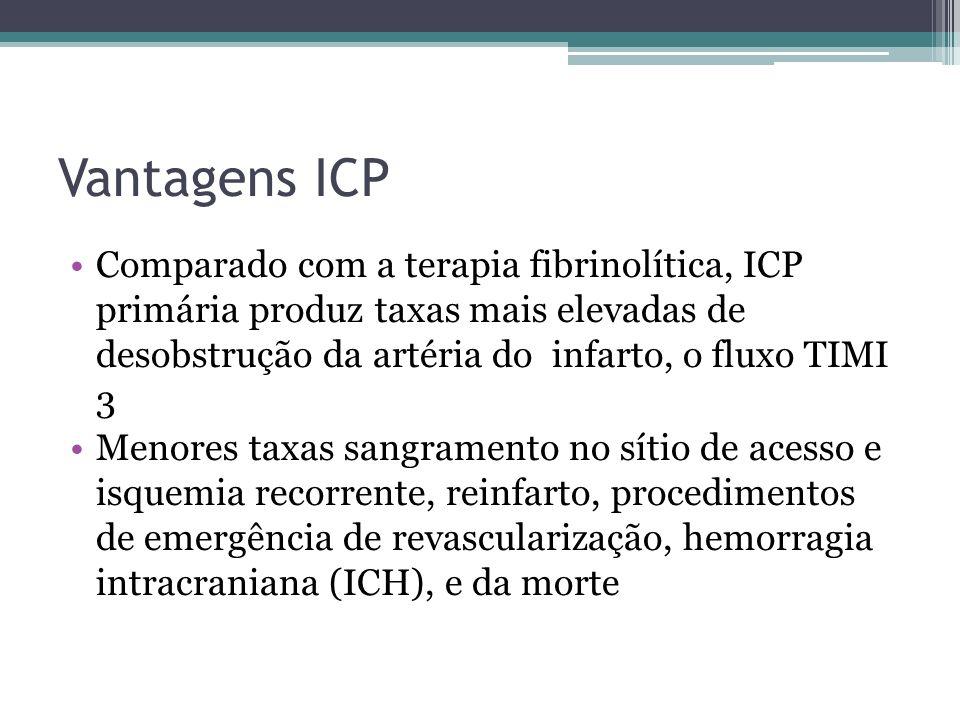 Vantagens ICP Comparado com a terapia fibrinolítica, ICP primária produz taxas mais elevadas de desobstrução da artéria do infarto, o fluxo TIMI 3 Men