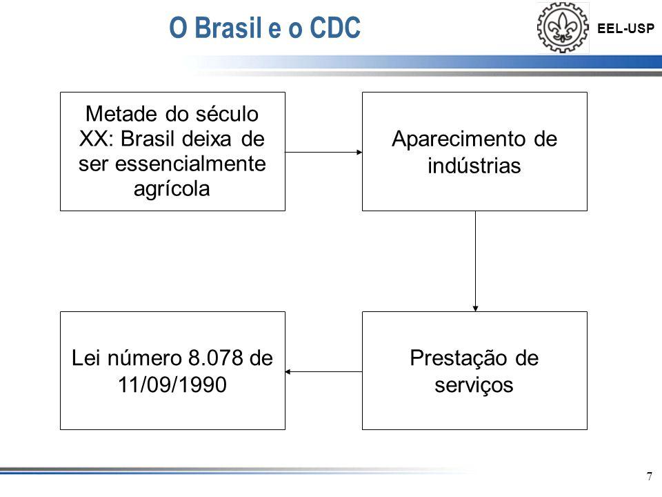 EEL-USP 8 Base Constitucional do CDC Após diversas constituições, apenas a atual determina a codificação das normas de consumo.