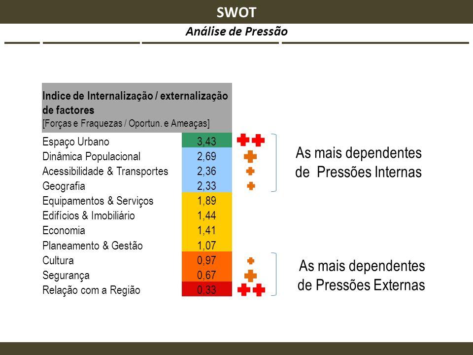Indice de Internalização / externalização de factores [Forças e Fraquezas / Oportun. e Ameaças] Espaço Urbano3,43 Dinâmica Populacional2,69 Acessibili