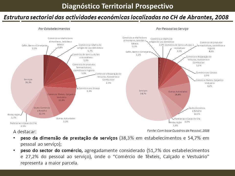 Estrutura sectorial das actividades económicas localizadas no CH de Abrantes, 2008 Diagnóstico Territorial Prospectivo Por Estabelecimentos A destacar