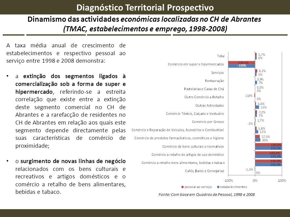 Dinamismo das actividades económicas localizadas no CH de Abrantes (TMAC, estabelecimentos e emprego, 1998-2008) Diagnóstico Territorial Prospectivo F