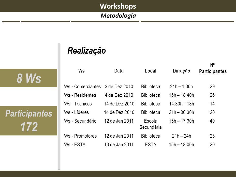 Realização 8 Ws Participantes 172 2015h – 18.00hESTA13 de Jan 2011Ws - ESTA 2321h – 24hBiblioteca12 de Jan 2011Ws - Promotores 4015h – 17.30hEscola Se