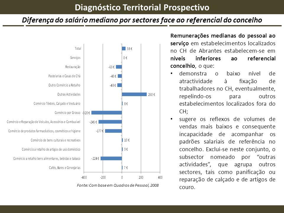 Diferença do salário mediano por sectores face ao referencial do concelho Diagnóstico Territorial Prospectivo Fonte: Com base em Quadros de Pessoal, 2