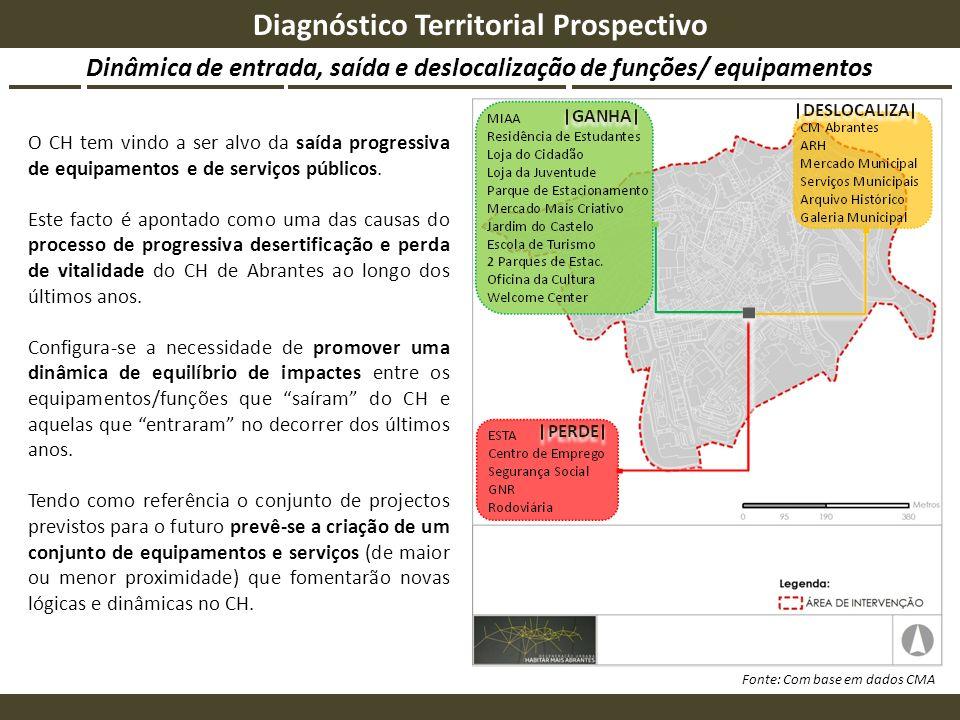 Dinâmica de entrada, saída e deslocalização de funções/ equipamentos Diagnóstico Territorial Prospectivo Fonte: Com base em dados CMA O CH tem vindo a