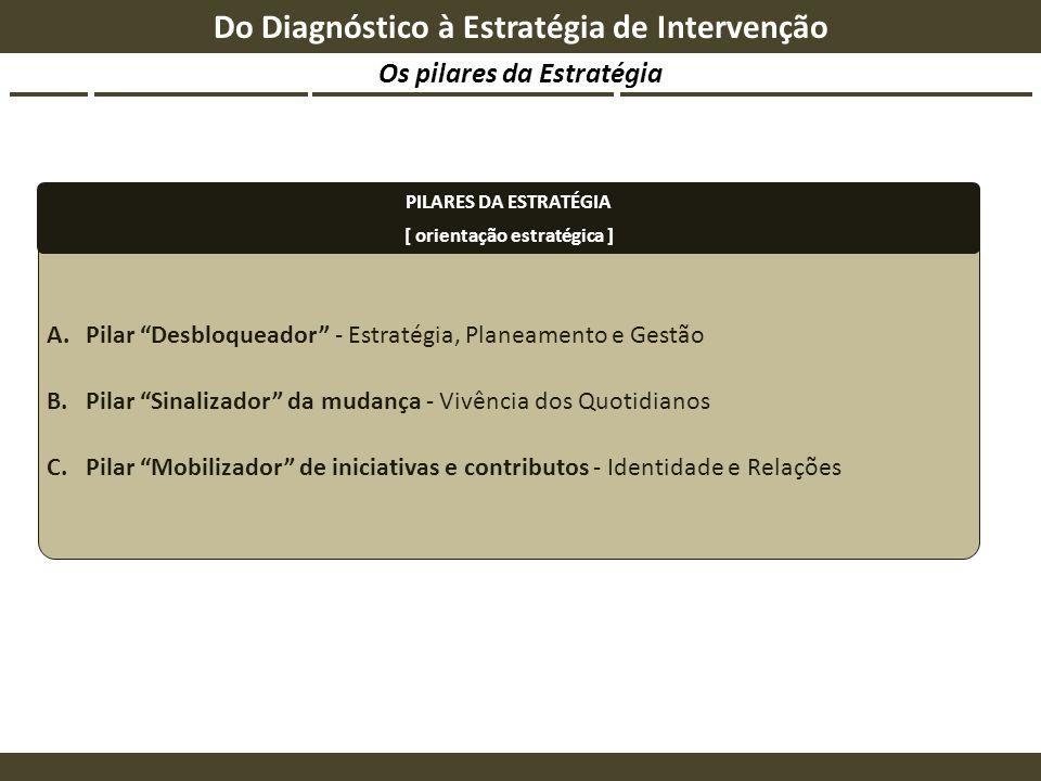 A.Pilar Desbloqueador - Estratégia, Planeamento e Gestão B.Pilar Sinalizador da mudança - Vivência dos Quotidianos C.Pilar Mobilizador de iniciativas