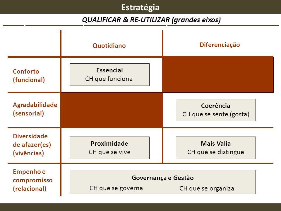 QUALIFICAR & RE-UTILIZAR (grandes eixos) Quotidiano Diferenciação Conforto (funcional) Agradabilidade (sensorial) Diversidade de afazer(es) (vivências
