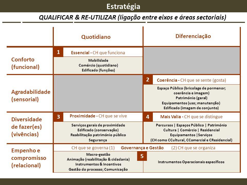 QUALIFICAR & RE-UTILIZAR (ligação entre eixos e áreas sectoriais) Quotidiano Diferenciação Conforto (funcional) Agradabilidade (sensorial) Diversidade