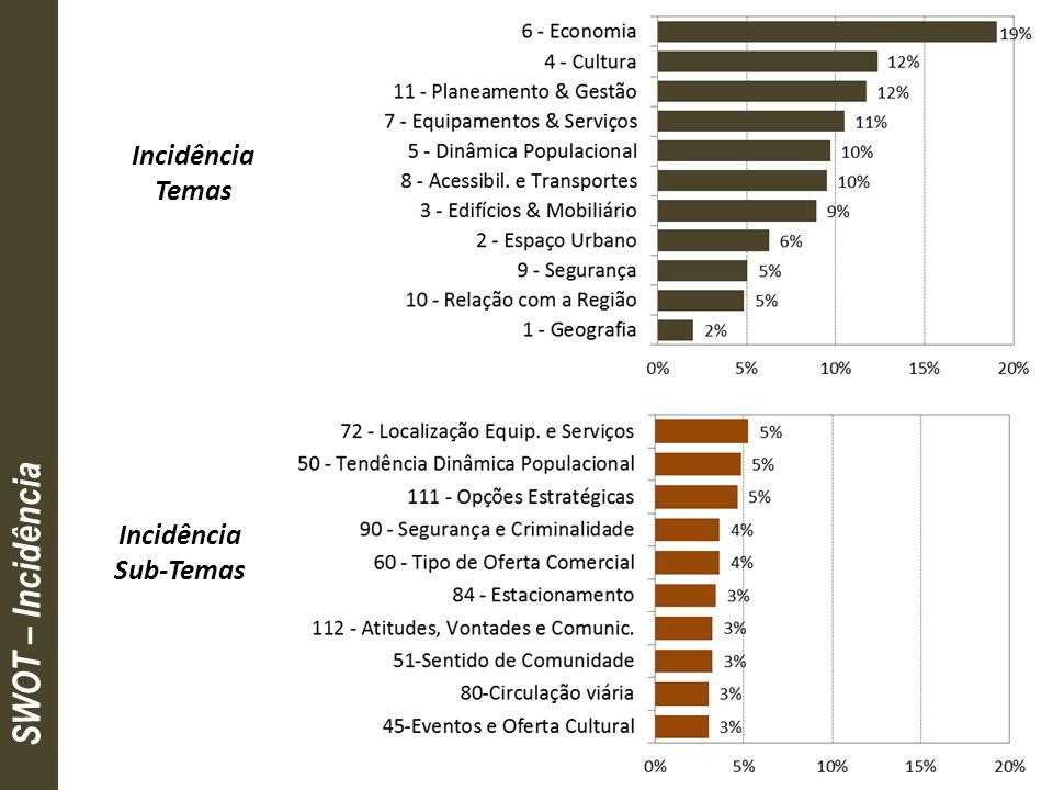 TOP 10 Incidência temática do conteúdo do TOP 10 de Sub-Temas SWOT TOP 10 de Sub-TemasSub-Temas reúnem ideias que remetem, sobretudo, para… 1.