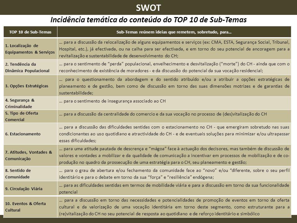 TOP 10 Incidência temática do conteúdo do TOP 10 de Sub-Temas SWOT TOP 10 de Sub-TemasSub-Temas reúnem ideias que remetem, sobretudo, para… 1. Localiz