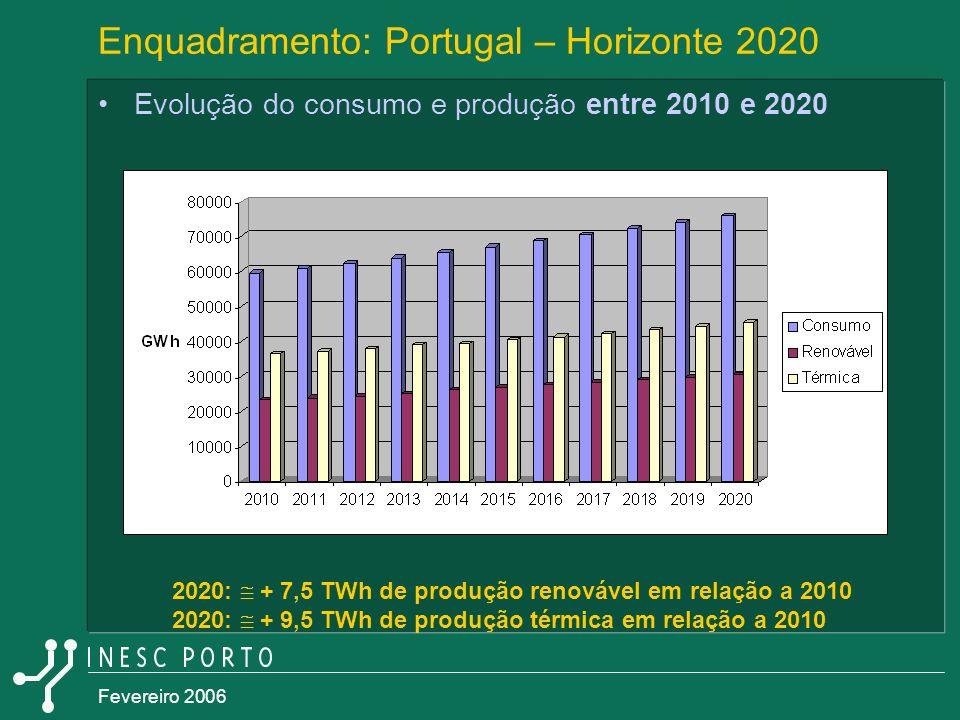Fevereiro 2006 Enquadramento: Portugal – Horizonte 2020 Evolução do consumo e produção entre 2010 e 2020 2020: + 7,5 TWh de produção renovável em rela