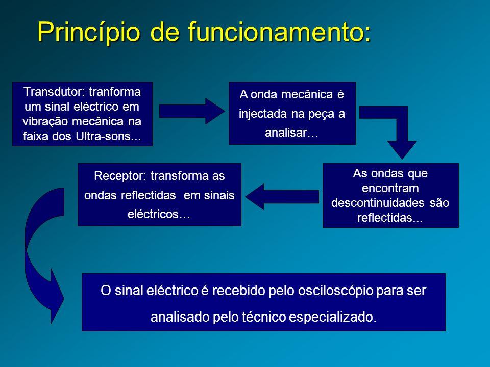 Princípio de funcionamento: Transdutor: tranforma um sinal eléctrico em vibração mecânica na faixa dos Ultra-sons...