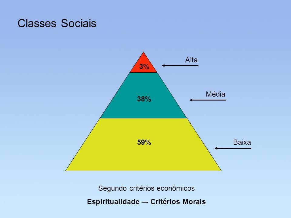 Classes Sociais 59% 3% 38% Alta Média Baixa Segundo critérios econômicos Espiritualidade Critérios Morais
