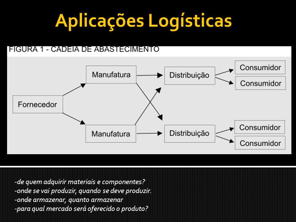 Aplicações Logísticas -de quem adquirir materiais e componentes? -onde se vai produzir, quando se deve produzir. -onde armazenar, quanto armazenar -pa