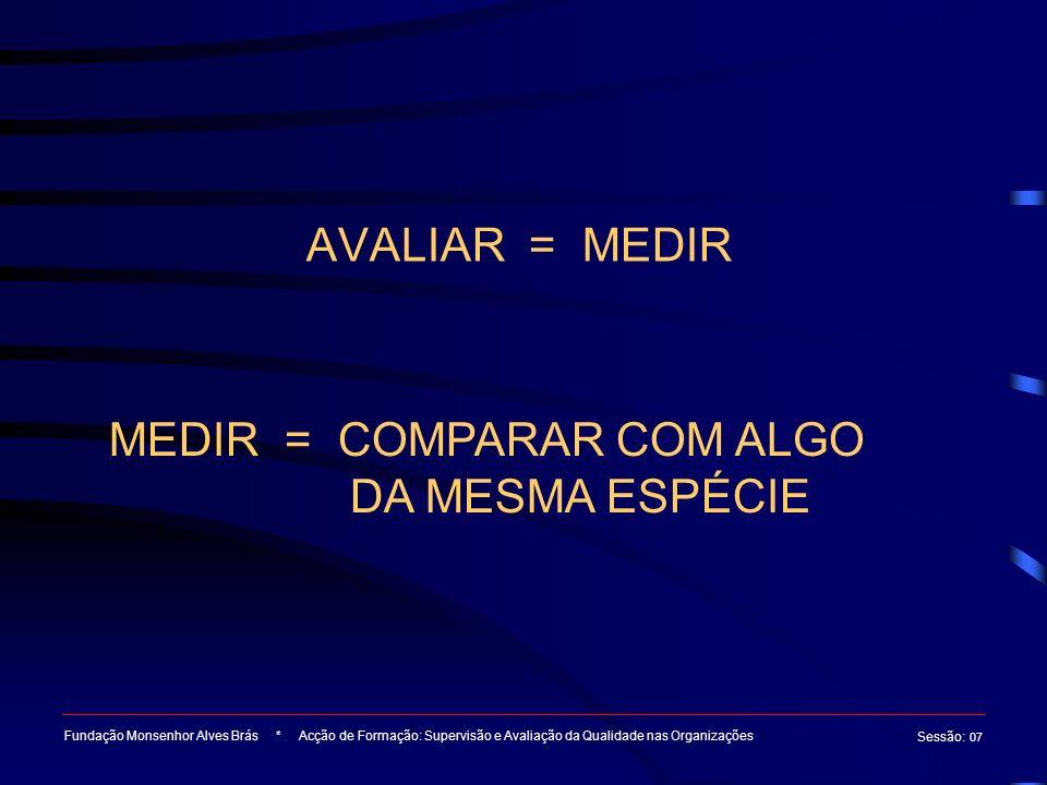 AVALIAR = MEDIR Fundação Monsenhor Alves Brás * Acção de Formação: Supervisão e Avaliação da Qualidade nas Organizações Sessão : 07 MEDIR = COMPARAR C