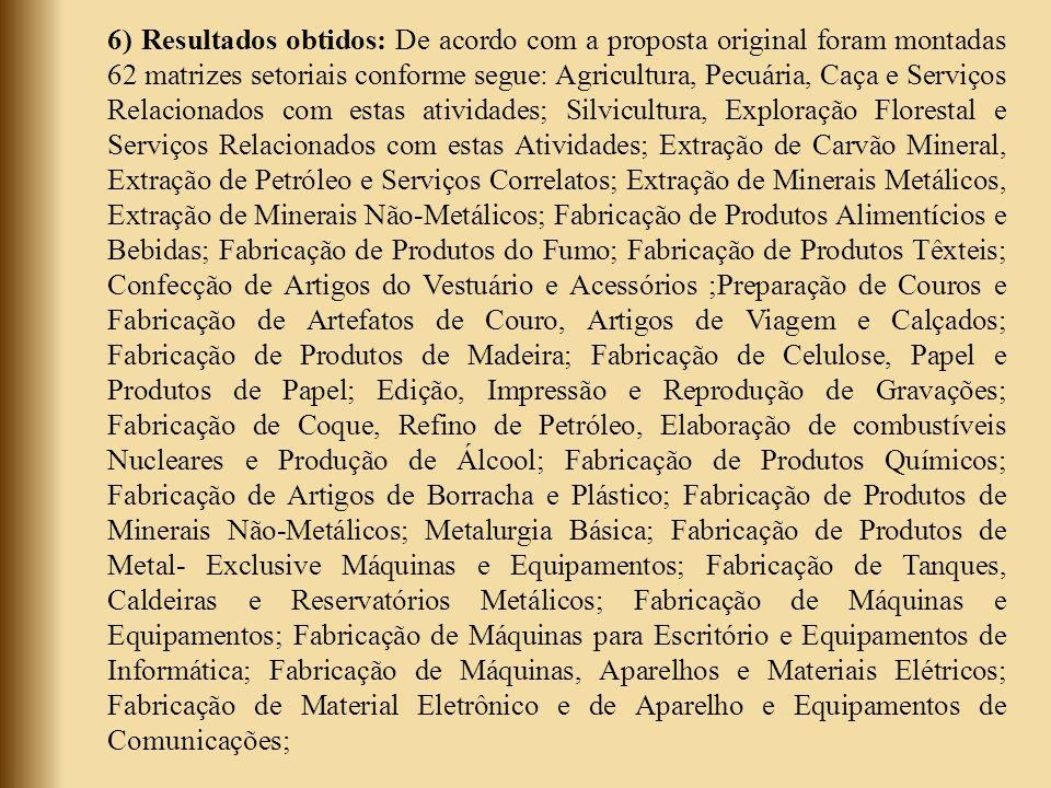 6) Resultados obtidos: De acordo com a proposta original foram montadas 62 matrizes setoriais conforme segue: Agricultura, Pecuária, Caça e Serviços Relacionados com estas atividades; Silvicultura, Exploração Florestal e Serviços Relacionados com estas Atividades; Extração de Carvão Mineral, Extração de Petróleo e Serviços Correlatos; Extração de Minerais Metálicos, Extração de Minerais Não-Metálicos; Fabricação de Produtos Alimentícios e Bebidas; Fabricação de Produtos do Fumo; Fabricação de Produtos Têxteis; Confecção de Artigos do Vestuário e Acessórios ;Preparação de Couros e Fabricação de Artefatos de Couro, Artigos de Viagem e Calçados; Fabricação de Produtos de Madeira; Fabricação de Celulose, Papel e Produtos de Papel; Edição, Impressão e Reprodução de Gravações; Fabricação de Coque, Refino de Petróleo, Elaboração de combustíveis Nucleares e Produção de Álcool; Fabricação de Produtos Químicos; Fabricação de Artigos de Borracha e Plástico; Fabricação de Produtos de Minerais Não-Metálicos; Metalurgia Básica; Fabricação de Produtos de Metal- Exclusive Máquinas e Equipamentos; Fabricação de Tanques, Caldeiras e Reservatórios Metálicos; Fabricação de Máquinas e Equipamentos; Fabricação de Máquinas para Escritório e Equipamentos de Informática; Fabricação de Máquinas, Aparelhos e Materiais Elétricos; Fabricação de Material Eletrônico e de Aparelho e Equipamentos de Comunicações;