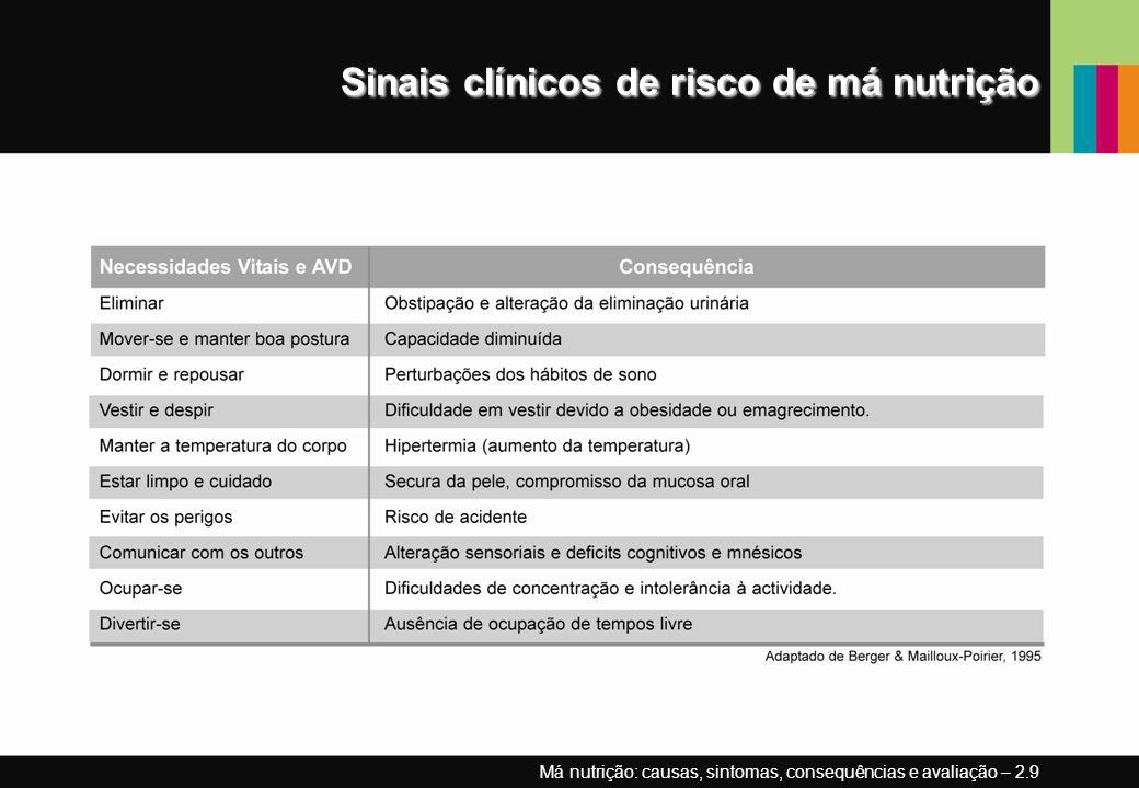 Sinais clínicos de risco de má nutrição Má nutrição: causas, sintomas, consequências e avaliação – 2.9