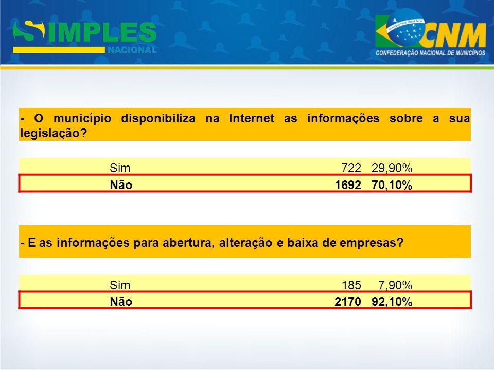 - O município disponibiliza na Internet as informações sobre a sua legislação? Sim72229,90% Não169270,10% - E as informações para abertura, alteração