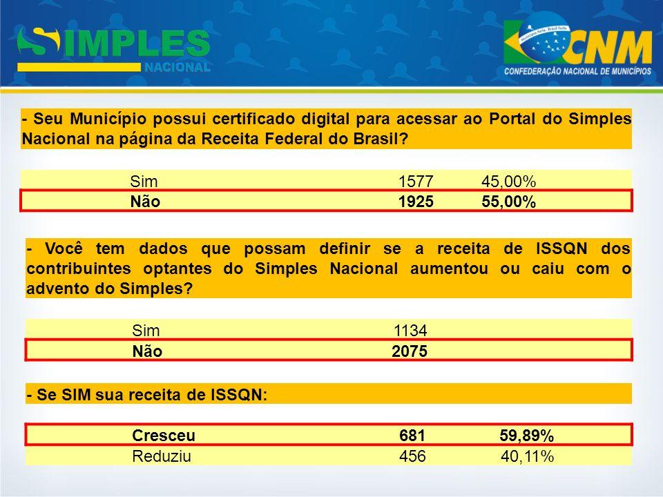 - Seu Município possui certificado digital para acessar ao Portal do Simples Nacional na página da Receita Federal do Brasil? Sim157745,00% Não192555,