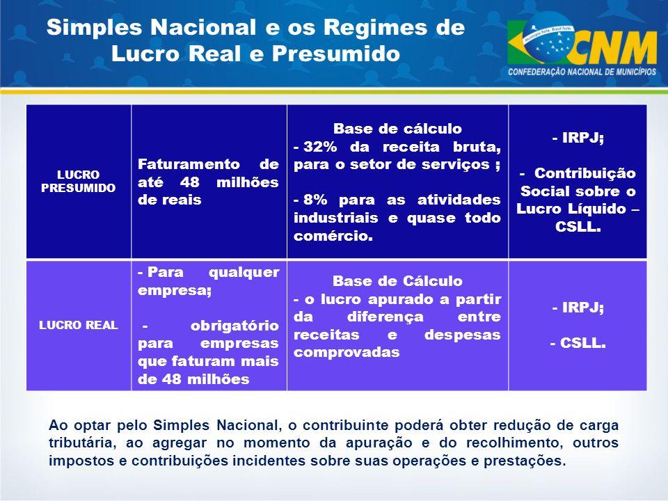 Lei 9.841/1999 Antigo Estatuto Lei 9.317/1996 Simples Federal Simples Gaúcho e Leis para ME/EPP Capítulo IV Simples Nacional LC 123/2006 Estatuto Nacional da ME e EPP MEI