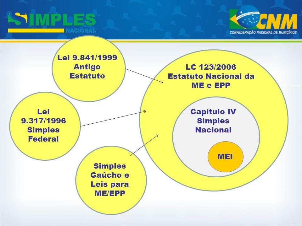 Lei 9.841/1999 Antigo Estatuto Lei 9.317/1996 Simples Federal Simples Gaúcho e Leis para ME/EPP Capítulo IV Simples Nacional LC 123/2006 Estatuto Naci