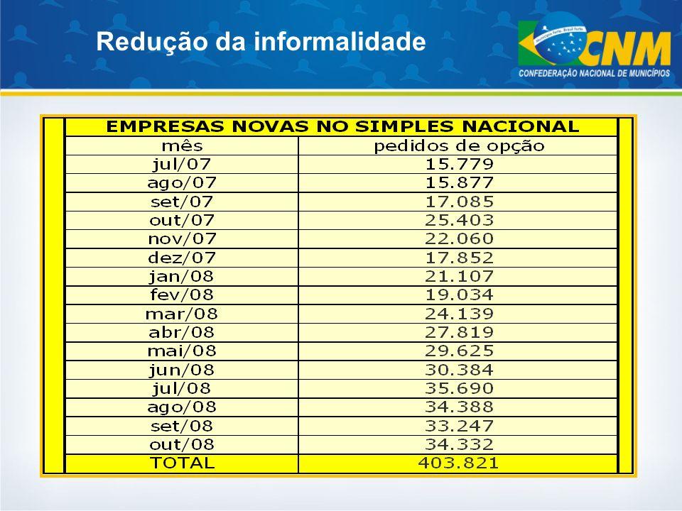 UFQtdQuantidade Pesquisada% Acre221150,00% Alagoas1023332,40% Amazonas622337,10% Amapa161062,50% Bahia41721852,30% Ceará1847942,90% Espírito Santo785671,80% Goiás24616567,10% Maranhão2177534,60% Minas Gerais85360170,50% Mato Grosso do Sul786380,80% Mato Grosso14110574,50% Pará1436243,40% Paraíba22310948,90% Pernambuco1848345,10% Piauí2247734,40% Paraná39935188,00% Rio de Janeiro925964,10% Rio Grande do Norte1678349,70% Rondônia522751,90% Roraima15426,70% Rio Grande do Sul49644790,10% Santa Catarina29326490,10% Sergipe754053,30% São Paulo64552781,70% Tocantins1396748,20% TOTAL5563363965,40% Processamento da Pesquisa sobre o Simples Nacional
