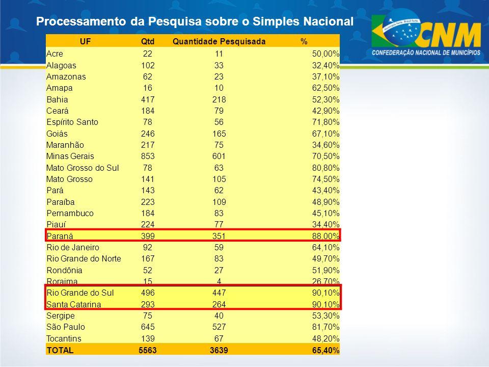 UFQtdQuantidade Pesquisada% Acre221150,00% Alagoas1023332,40% Amazonas622337,10% Amapa161062,50% Bahia41721852,30% Ceará1847942,90% Espírito Santo7856