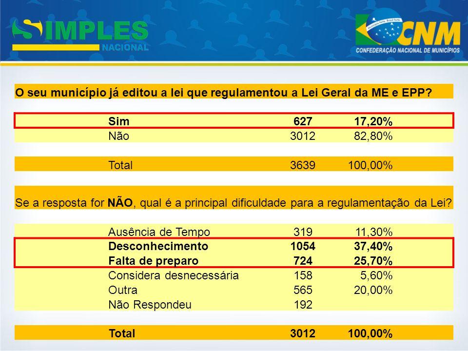 O seu município já editou a lei que regulamentou a Lei Geral da ME e EPP? Sim62717,20% Não301282,80% Total3639100,00% Se a resposta for NÃO, qual é a
