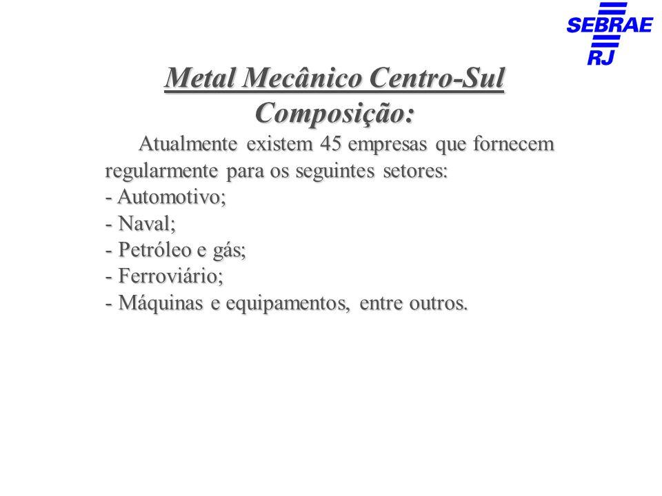 Metal Mecânico Centro-Sul Composição: Atualmente existem 45 empresas que fornecem regularmente para os seguintes setores: - Automotivo; - Naval; - Pet