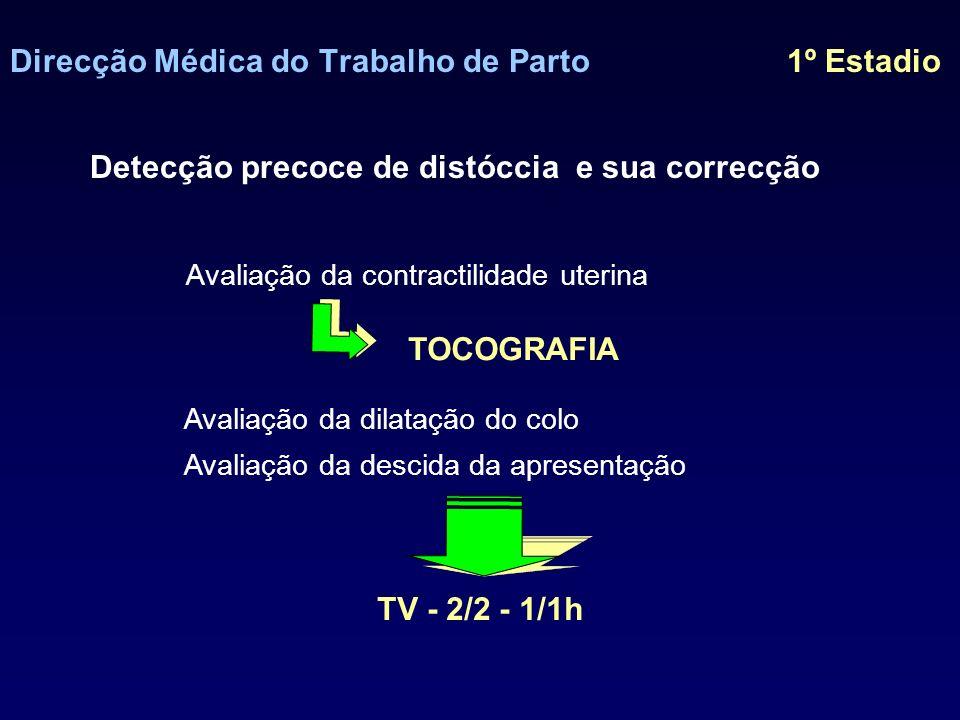 Direcção Médica do Trabalho de Parto 1º Estadio Partograma Partograma - representação gráfica da evolução do trabalho de parto Tempo Dilatação colo(cm) 10 0 Estadio de apresentação -5 +5