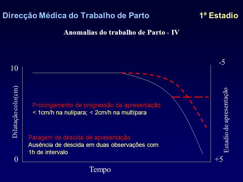 Direcção Médica do Trabalho de Parto 1º Estadio Causas distócia »Dinâmica Anomalias da contractilidade »Mecânica Factores maternos Factores fetais