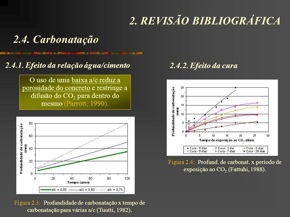 2.4. Carbonatação 2. REVISÃO BIBLIOGRÁFICA 2.4.1. Efeito da relação água/cimento O uso de uma baixa a/c reduz a porosidade do concreto e restringe a d