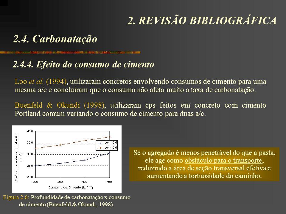 2.4. Carbonatação 2. REVISÃO BIBLIOGRÁFICA 2.4.4. Efeito do consumo de cimento Loo et al. (1994), utilizaram concretos envolvendo consumos de cimento