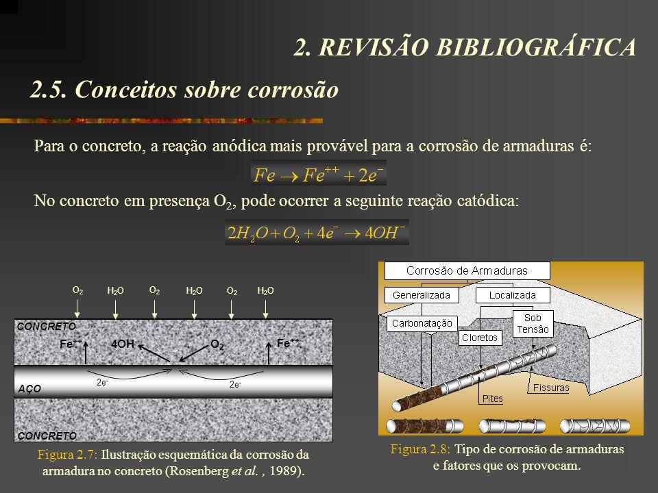 2.5. Conceitos sobre corrosão 2. REVISÃO BIBLIOGRÁFICA No concreto em presença O 2, pode ocorrer a seguinte reação catódica: Figura 2.8: Tipo de corro